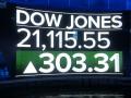 الترقب و الحيرة يسيطران على أداء مؤشر Dow jones
